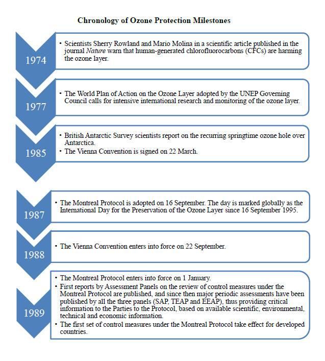 Chronology of Ozone Protection Milestones