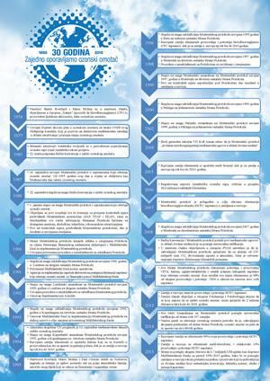 Hronologija zaštite ozonskog omotača